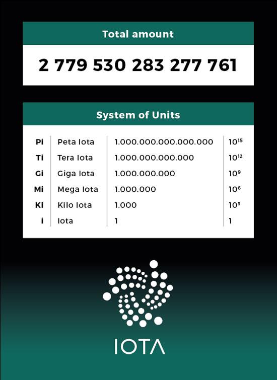 IOTA currency units